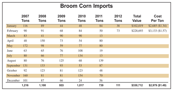 Broom Corn Imports